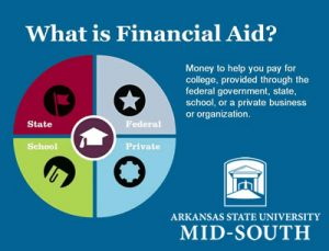Asu Financial Aid >> Questions Answered Asu Mid South West Memphis Arkansas
